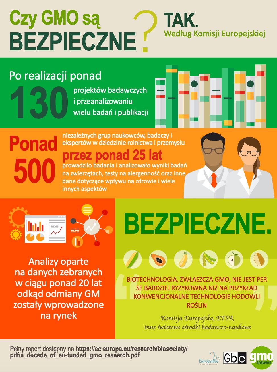 Are GMOs Safe