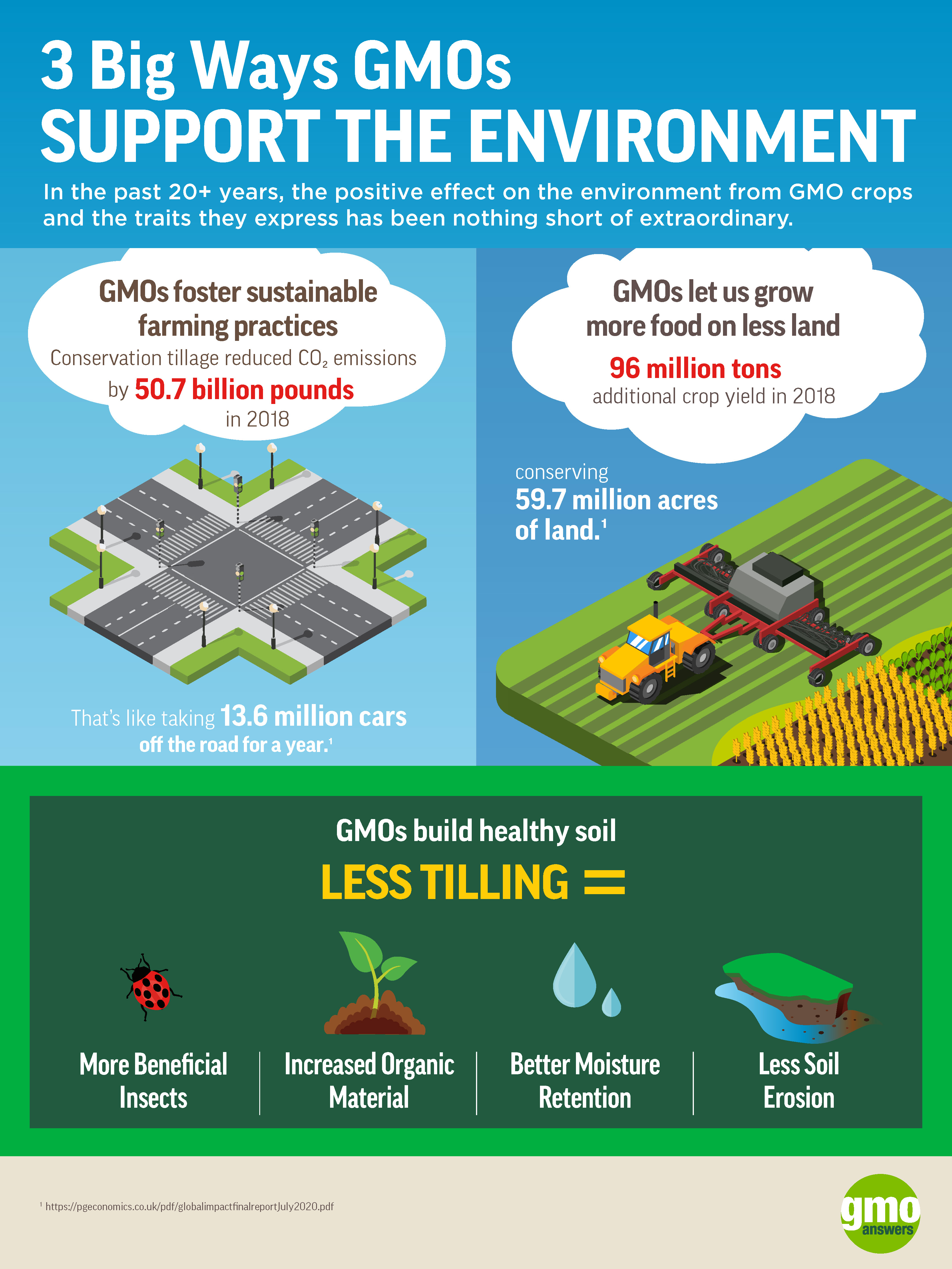 environmental benefits of GMOs