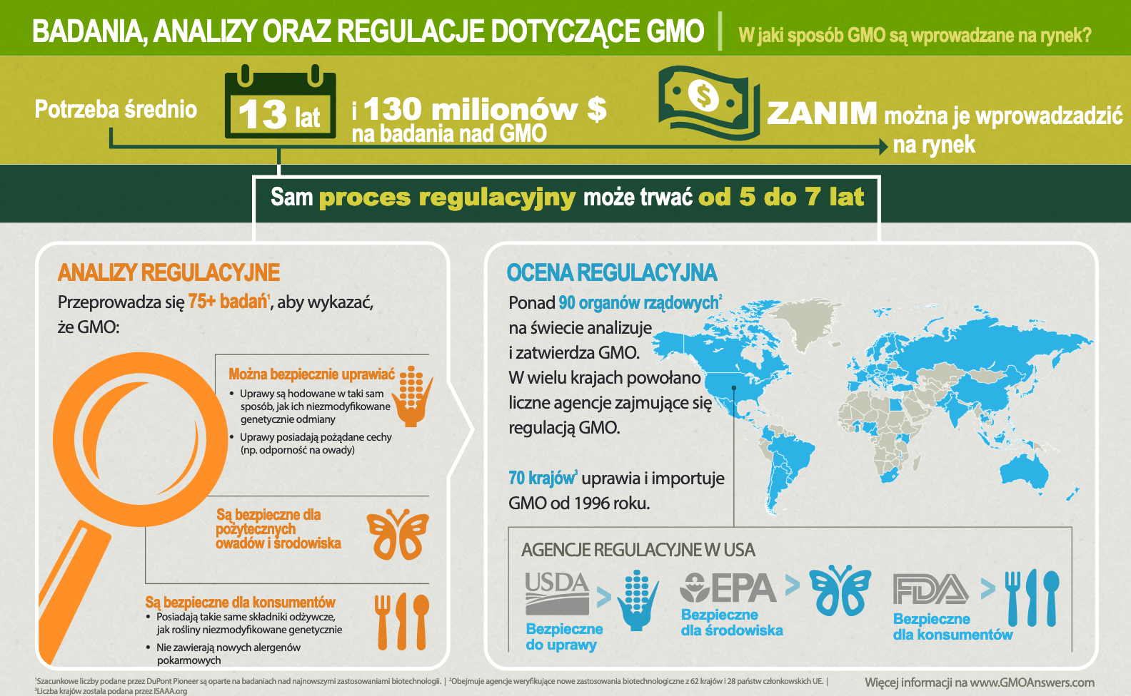 GMO Research, Review and Regulation