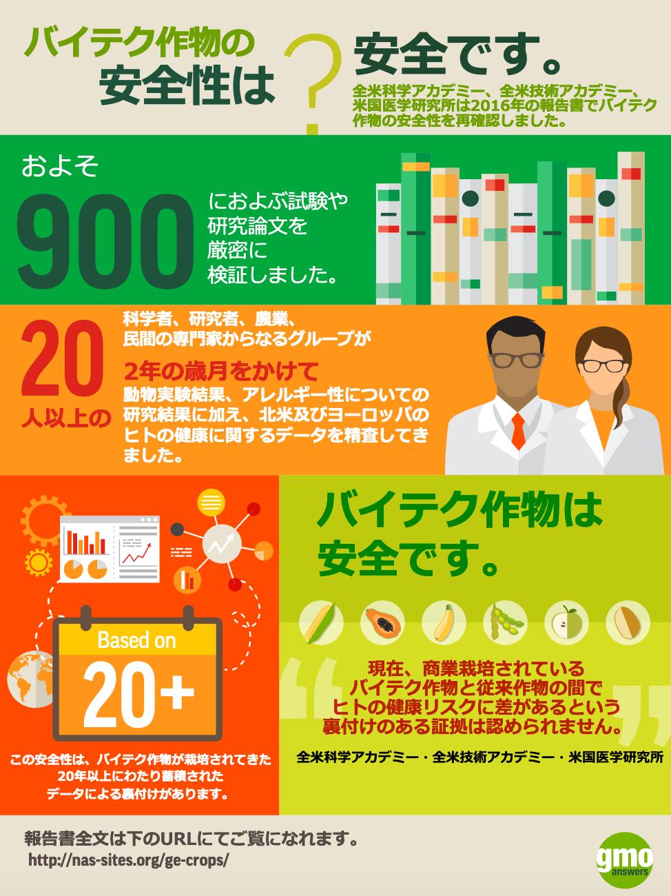 GMO Safety Data Card - JA