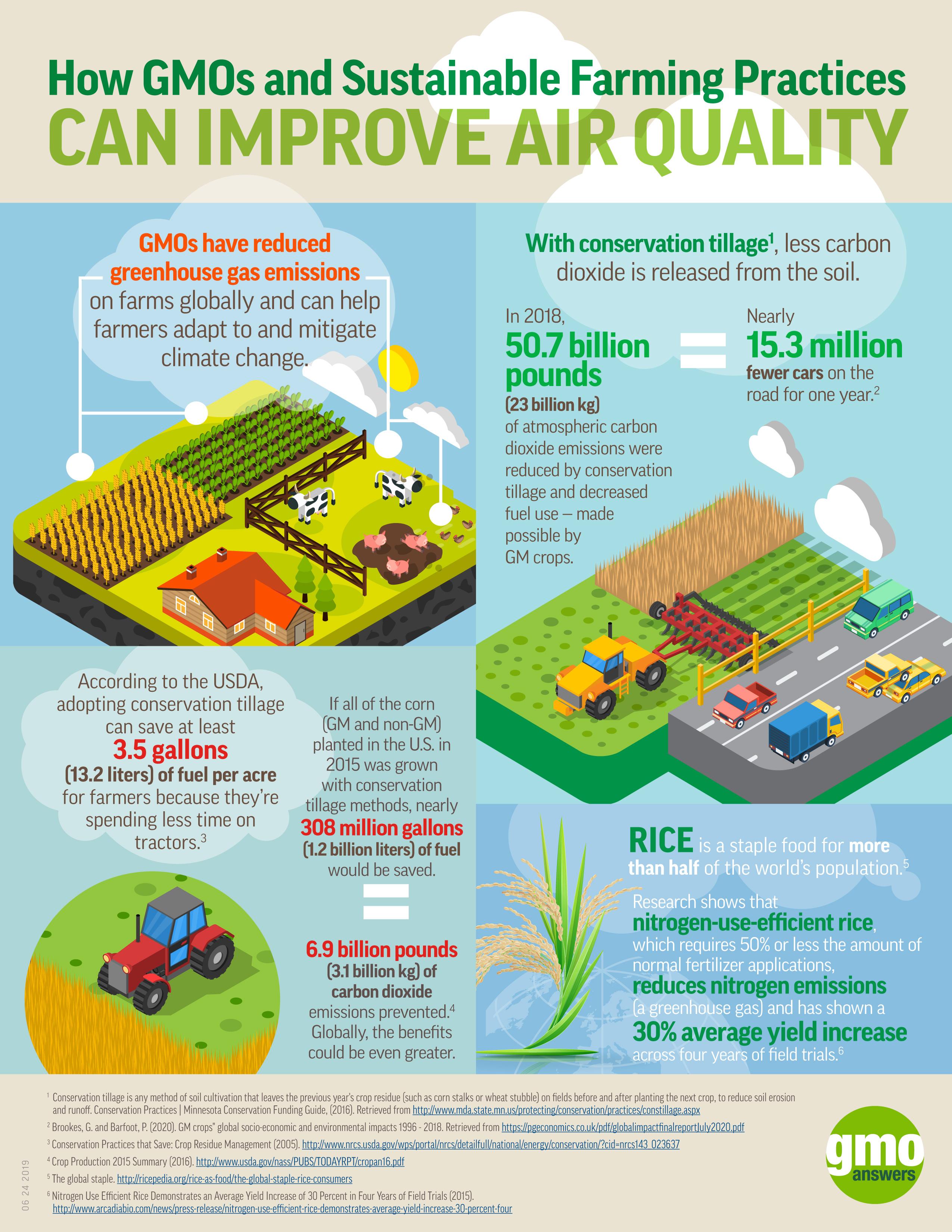 gmos effects on air