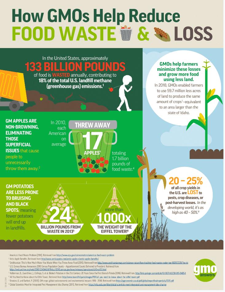 GMO food waste