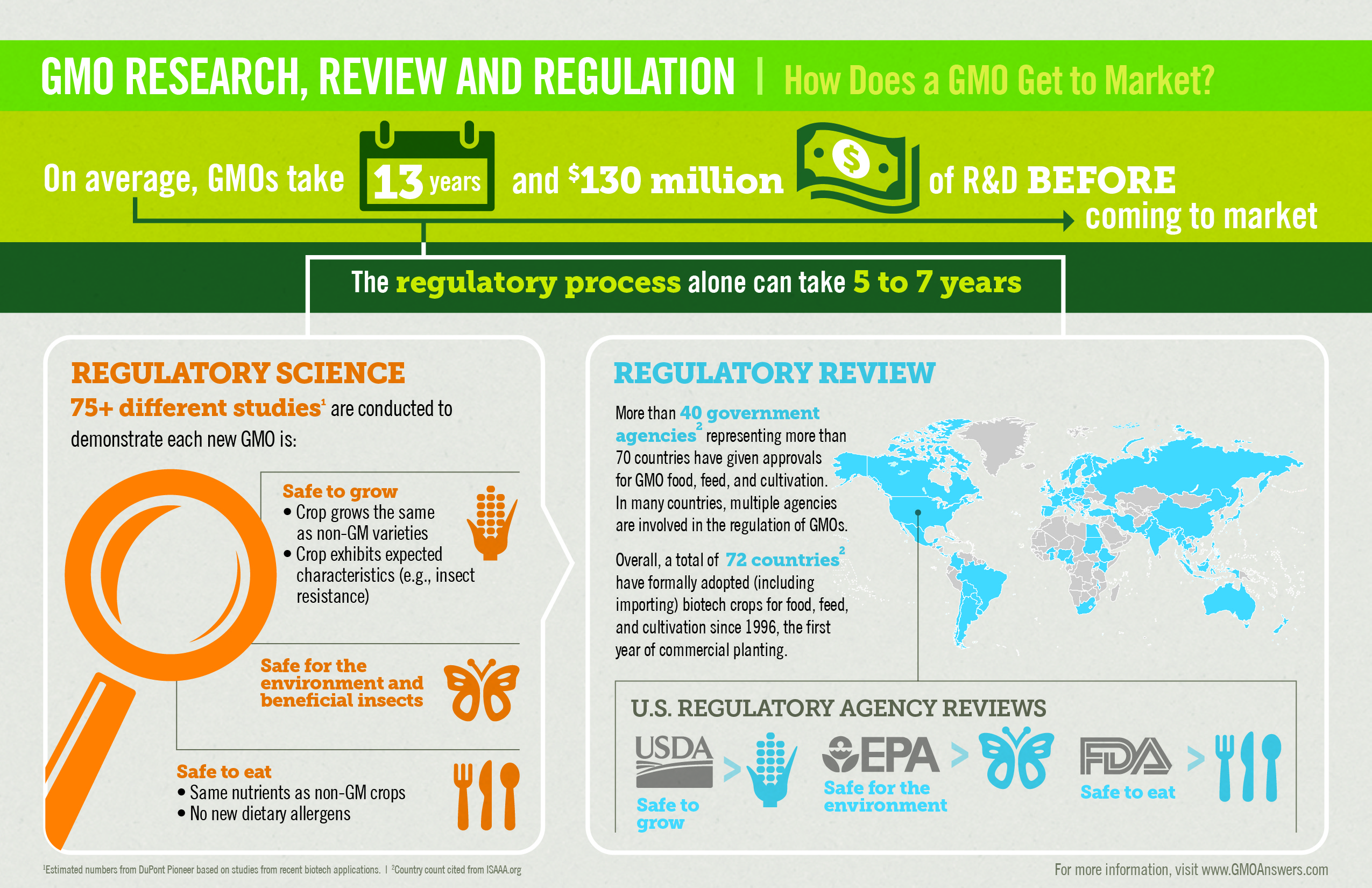 GMO Research Review Regulation