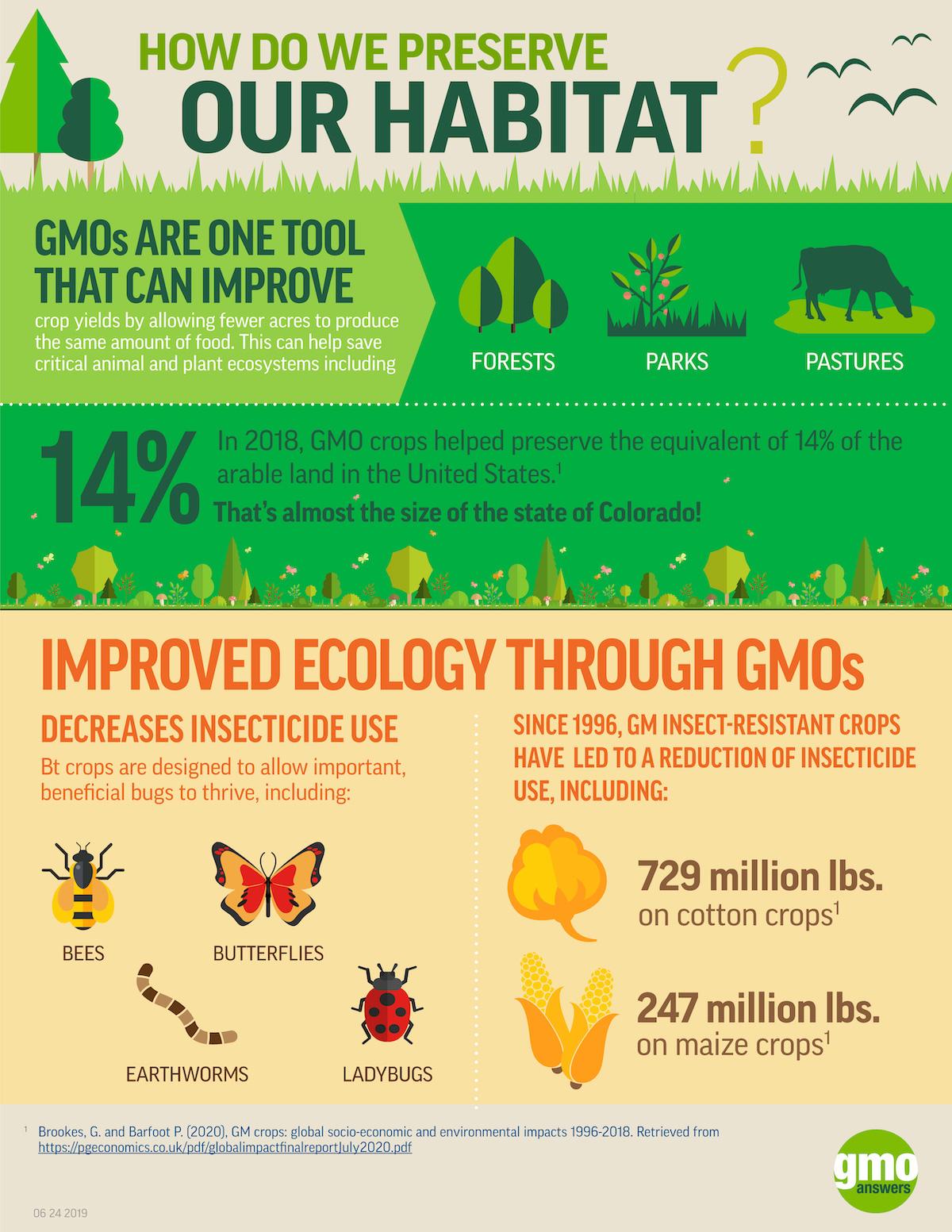 GMOs impact on habitats