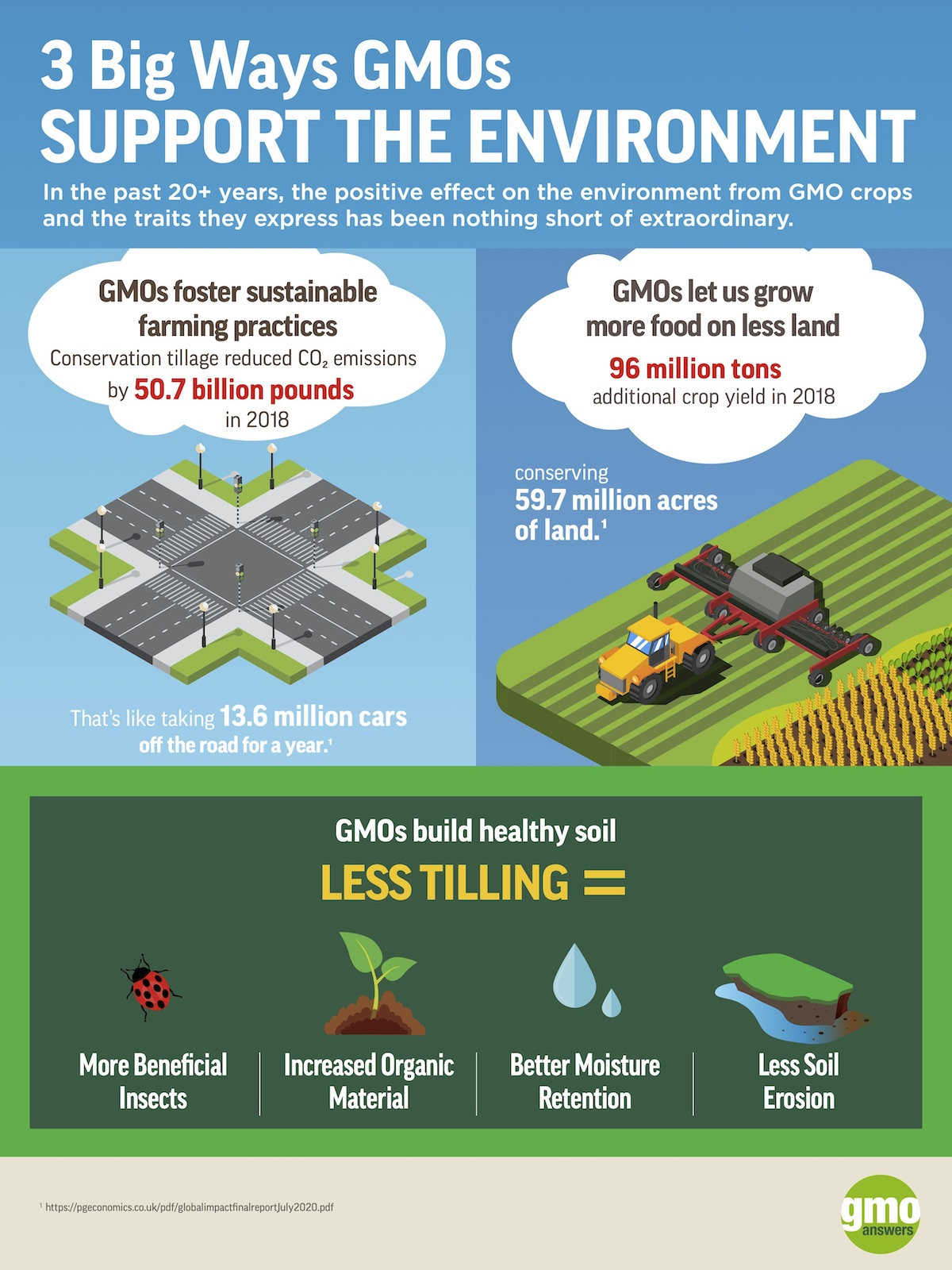GMOs and climate change