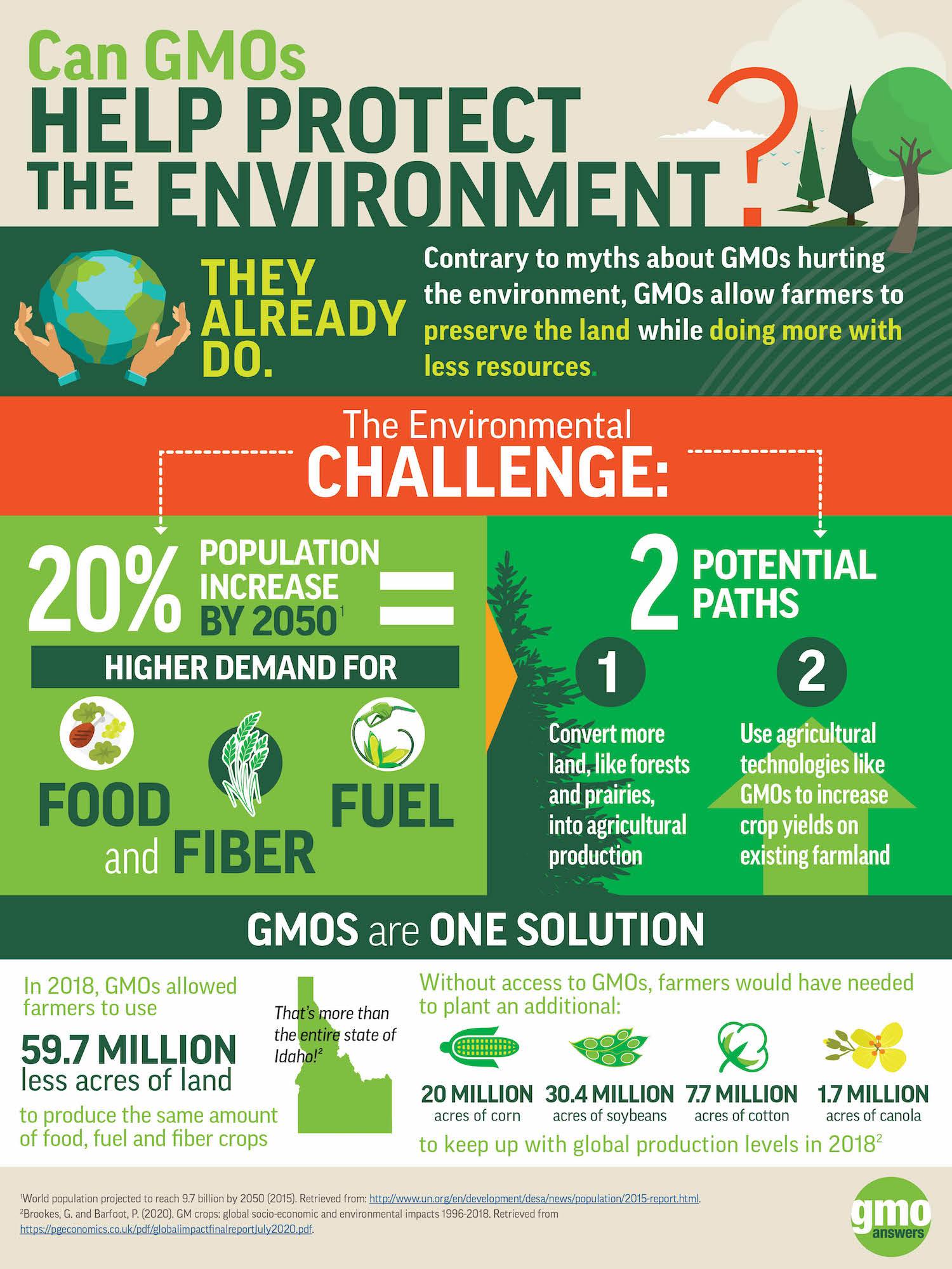 Environmental benefits of GMOs