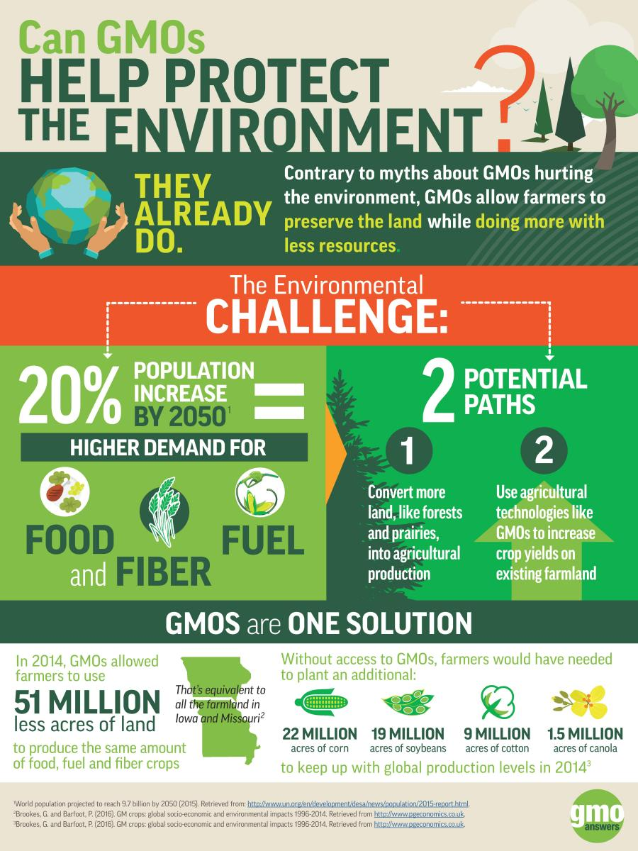 Can GMOs help protect the environment? Infographic on how GMOs benefit the environment.