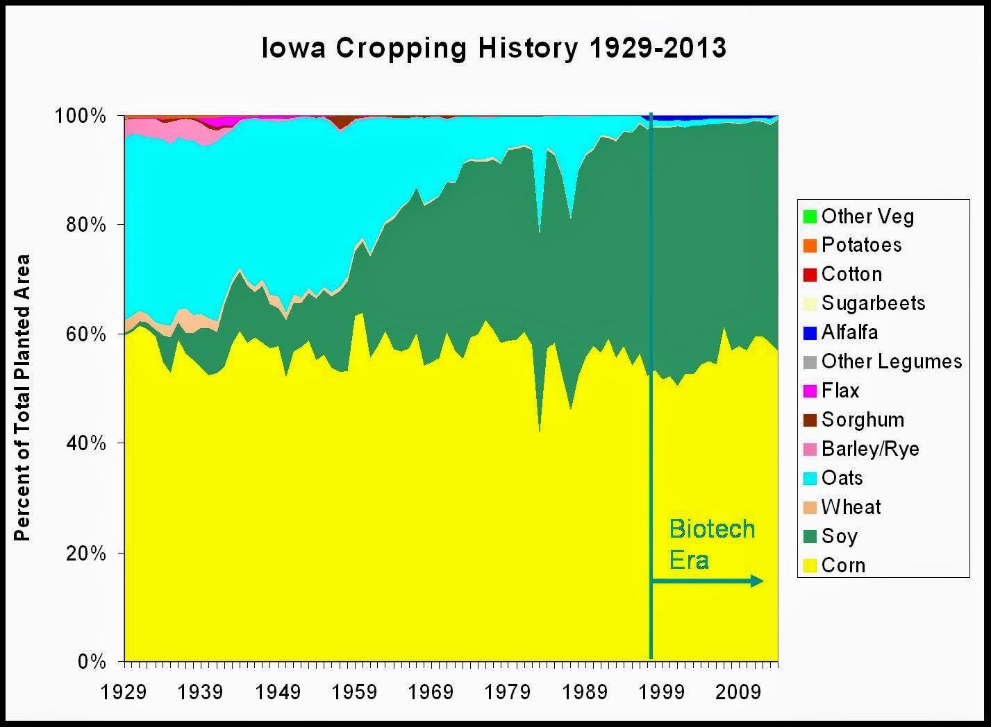 Iowa crop history