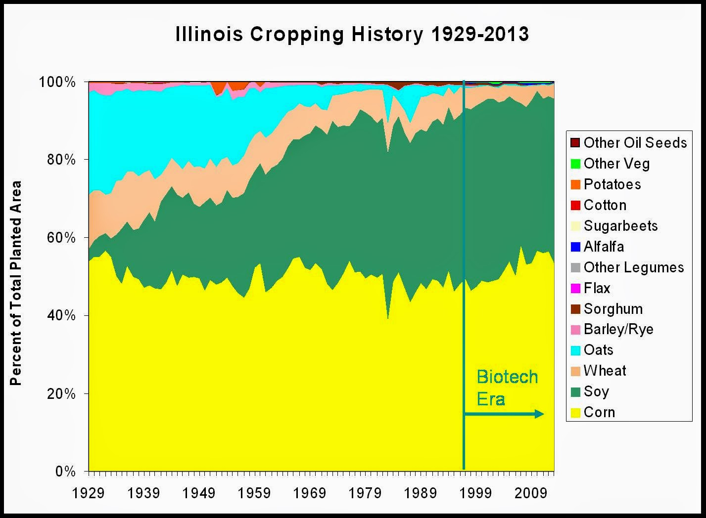 Illinois crop history