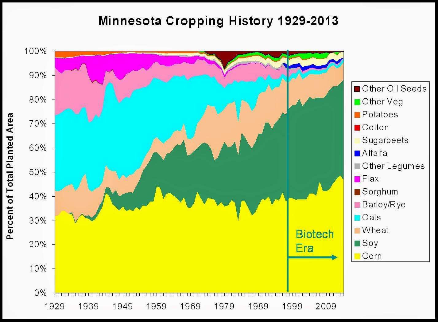 Minnesota crop history