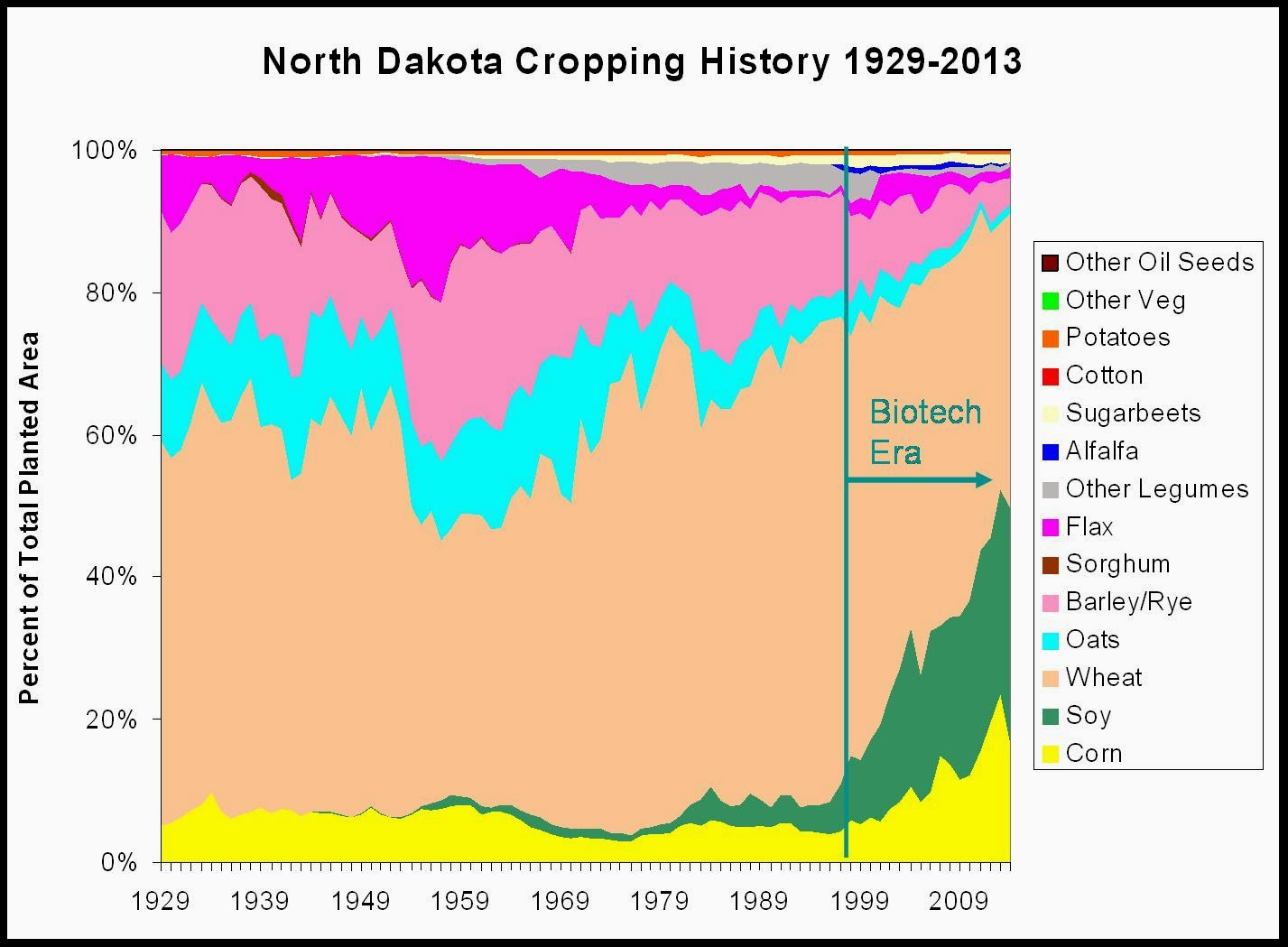 North Dakota crop history