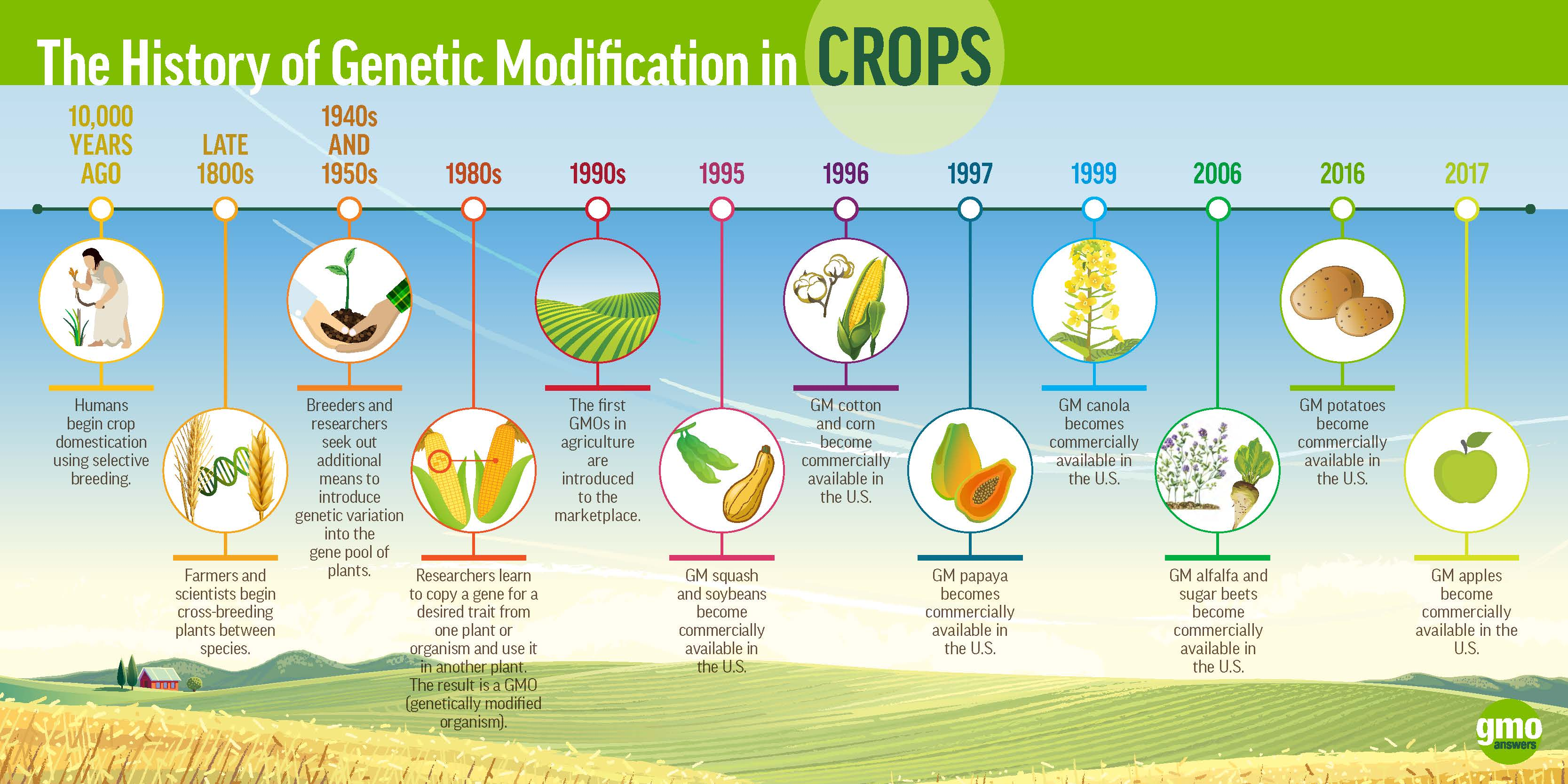 INFOGRAPHIC: The History of Genetic Modification in Crops