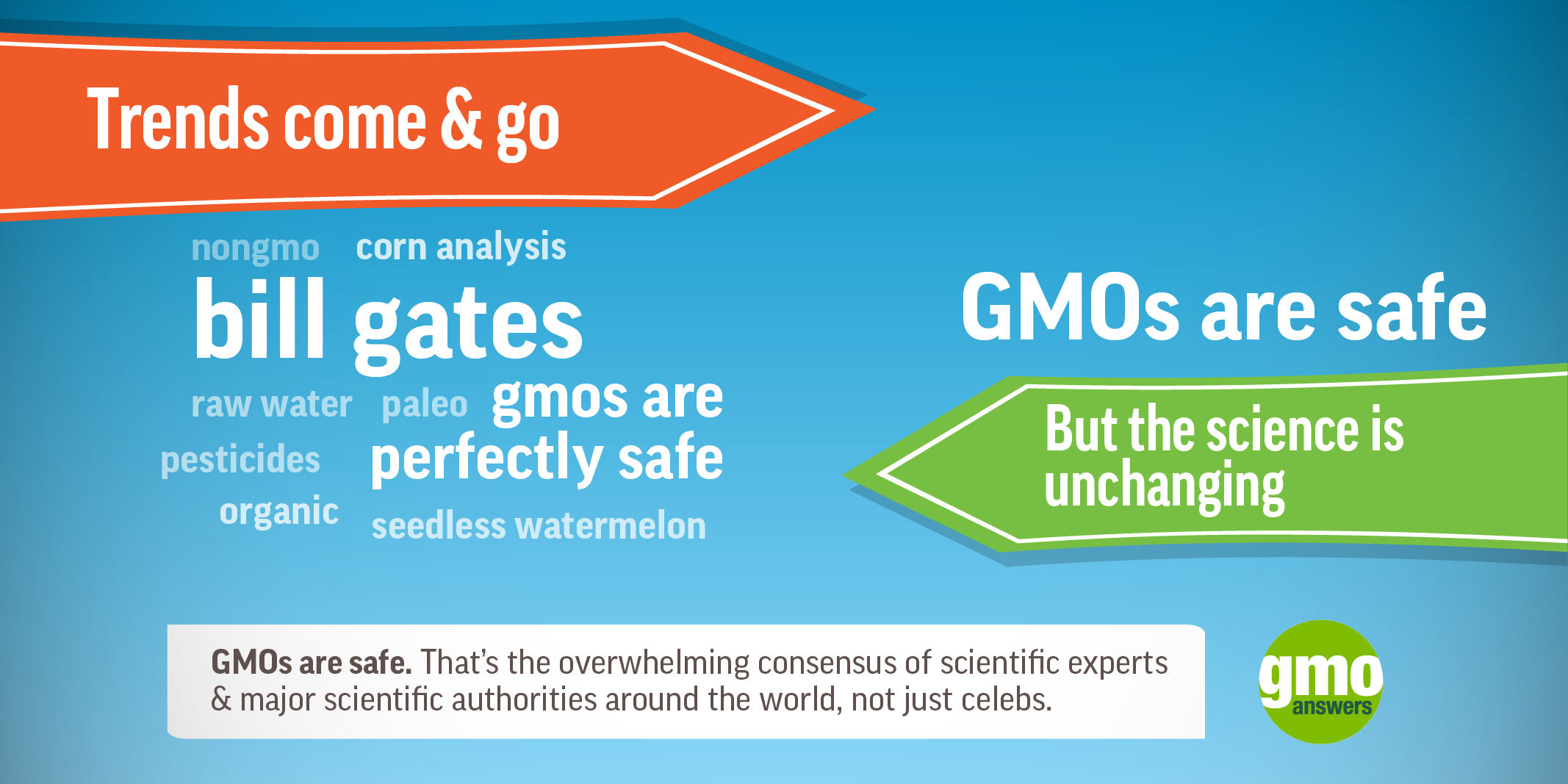 SOCIAL TILE: Trends Come and Go - GMOs Are Safe
