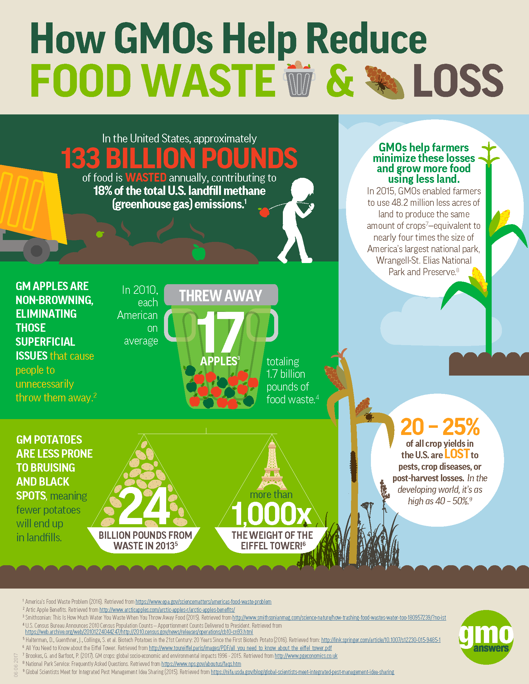 gmos reduce food waste