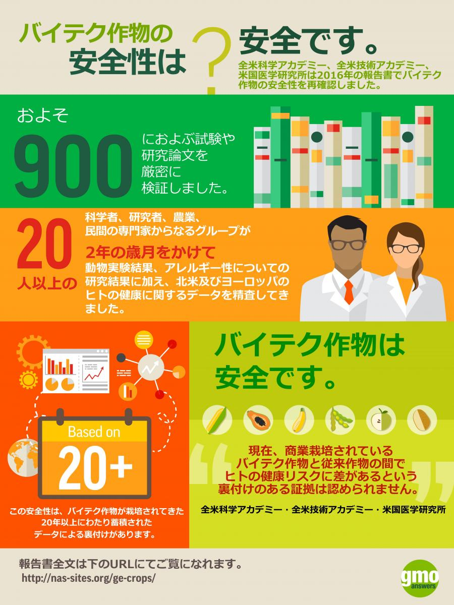Are GMOs safe? This infographic in Japanese discusses the latest NAS study.