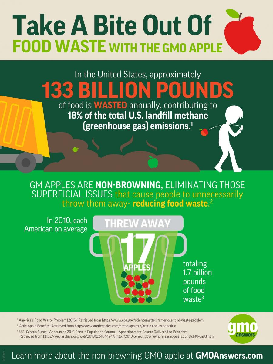 Infographic on non-browning GMO apples