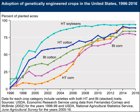so to your question – are gmos cost efficient