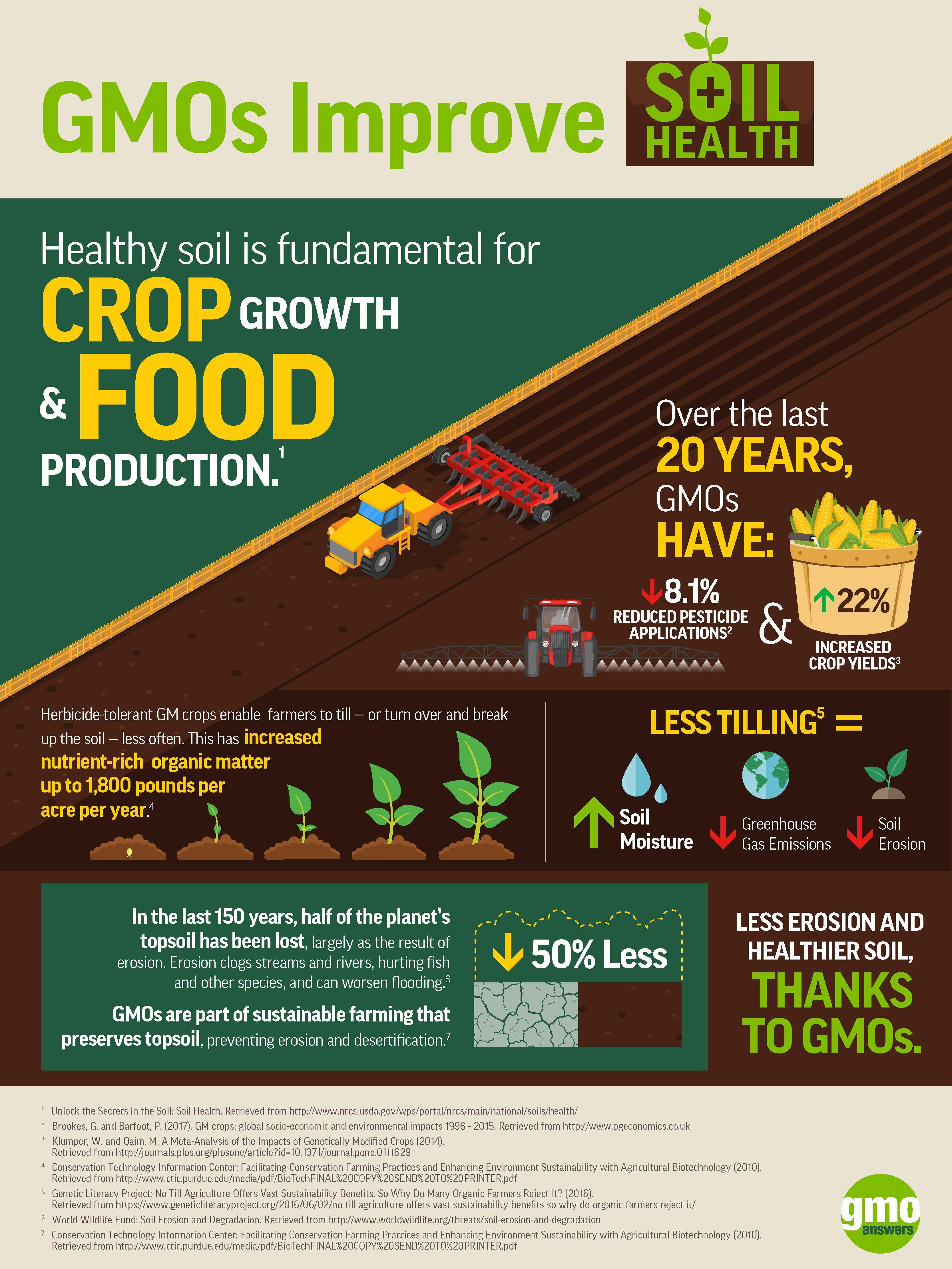 Soil, Air & Water   GMO Answers