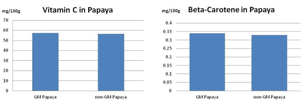 nutrition papaya